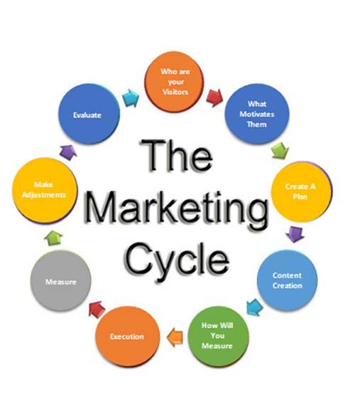 I Design Business Link - Marketing Plan